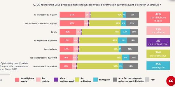 Les Français recherchent souvent des informations sur mobile avant d'acheter un produit en 2021.