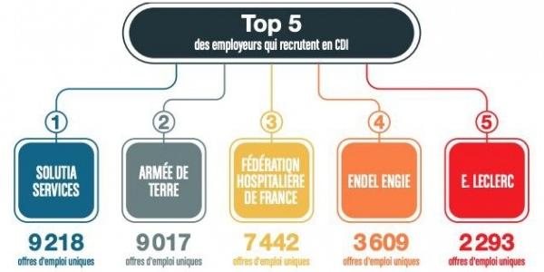 top 5 des employeurs qui recrutent en CDI en 2021: solutia services, armée de terre, fédération hospitalière de France, Endel Engie, E.Leclerc.