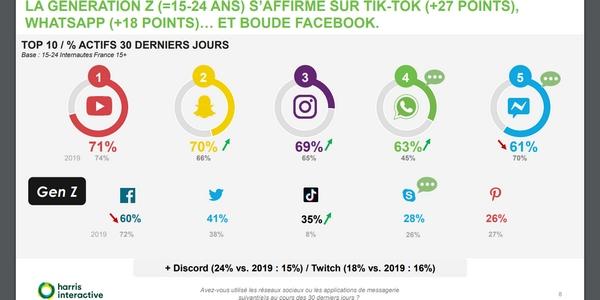Si de nombreuses TPE françaises privilégient Facebook, vous avez intérêt à exploiter d'autres réseaux sociaux comme Tik Tok si vous ciblez la génération Z.