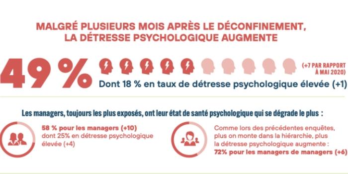 Retour au bureau : la prise en compte des risques psycho-sociaux est indispensable, de nombreux salariés étant en souffrance. Plus on monte dans la hiérarchie, plus la détresse psychologique augmente.