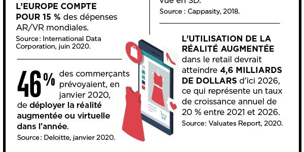 En janvier 2020, 46% des commerçants souhaitaient déjà déployer la réalité virtuelle ou la réalité augmentée.