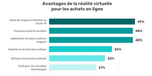 Les clients reconnaissent de nombreux avantages aux achats en réalité virtuelle.