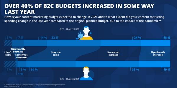 content marketing : globalement le budget augmente en BtoC depuis les débuts de la crise sanitaire.