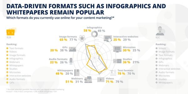 Les entreprises BtoB et BtoC privilégient des formats différents pour déployer leur stratégie de contenu en 2021.