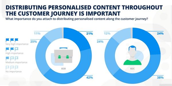 Proposer des contenus personnalisés tout au long du parcours d'achat est important pour optimiser l'expérience client.