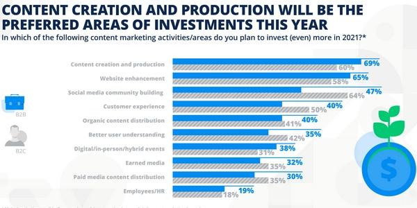 Création de contenu, amélioration de leur site web, community building... Les investissements prévus par les entreprises sont très diversifiés en 2021 !