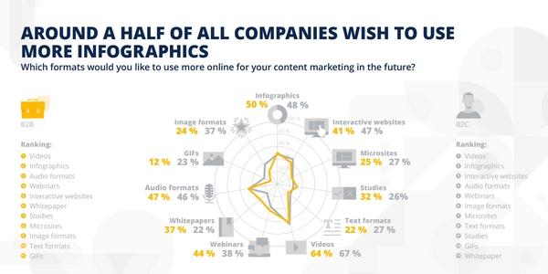 De nouveaux formats de content marketing font leur apparition dans les stratégies de content marketing.