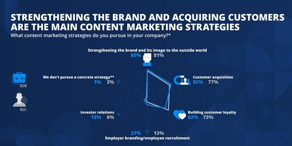 content marketing : renforcer l'image de marque et attirer de nouveaux clients font partie des principaux objectifs en BtoB et BtoC.