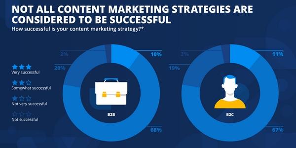 La plupart des entreprises obtiennent de bons résultats avec leur stratégie content marketing.