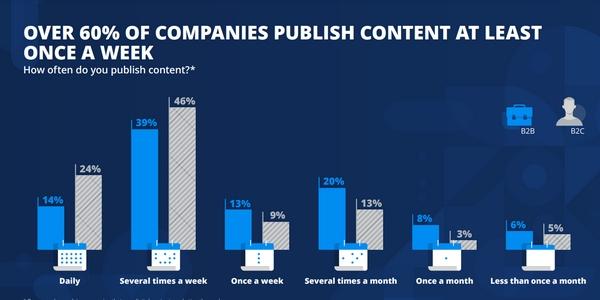 Stratégie de content marketing : en 2021, le rythme de publication est très soutenu.