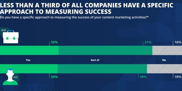 Trop peu d'entreprises suivent précisément les résultats de leurs actions de content marketing en 2021.
