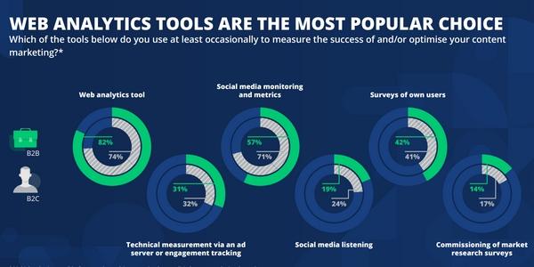 Les outils web analytics sont très employés pour suivre les stratégies de content marketing.