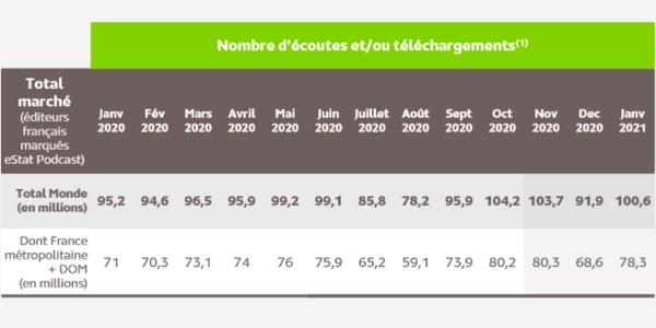 Les podcasts de marque bénéficient de la popularité grandissante des podcasts auprès de la population française.
