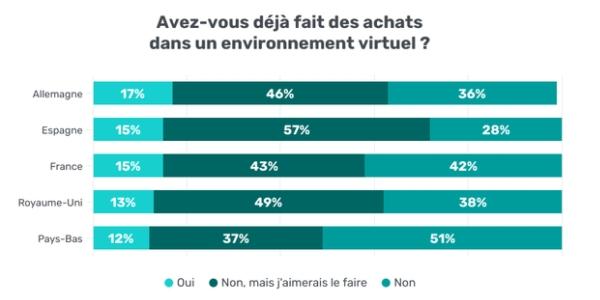 V-commerce : les consommateurs français sont très intéressés par les achats en réalité virtuelle.