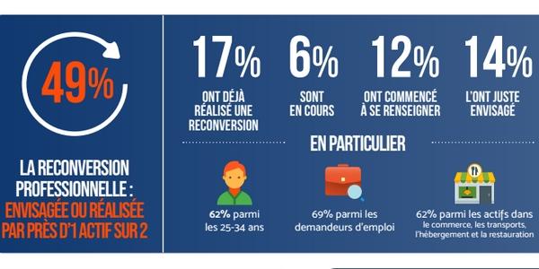 Certains Français sont plus attirés par la reconversion professionnelle que d'autres. Les jeunes de 25 à 34 ans, notamment, franchissent souvent le cap en 2021.