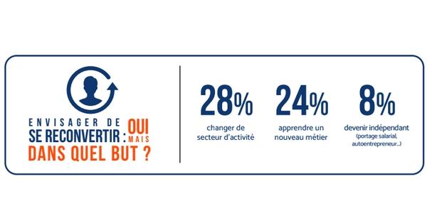 Reconversion professionnelle : les Français poursuivent différents buts en 2021.
