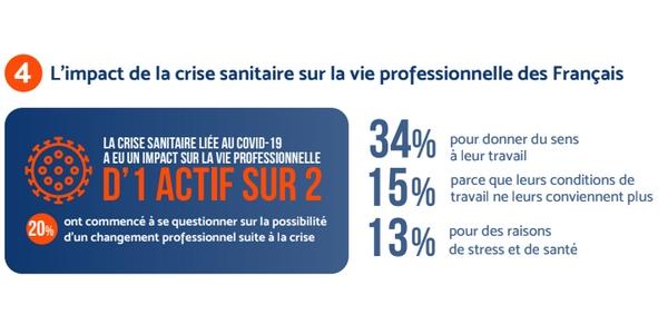 La crise sanitaire a eu un impact sur la vie professionnelle de près de la moitié des actifs français.