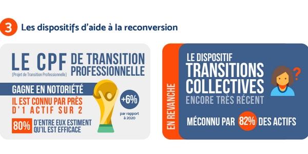 Le CPF de transition professionnelle est bien mieux connu que l'an passé. En revanche, le dispositif de transitions collectives est encore très méconnu.