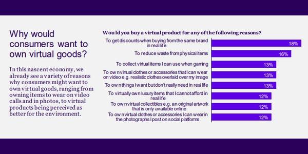 Les consommateurs sont de plus en plus intéressés par les produits 100% virtuels.