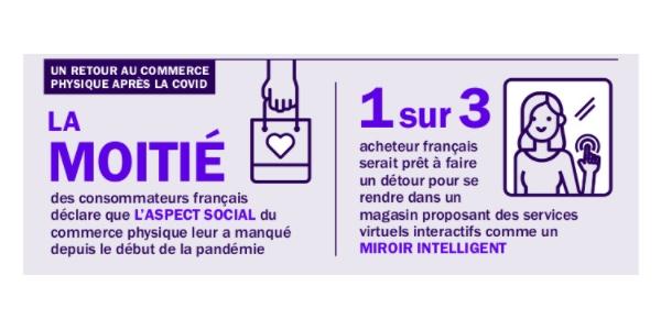 1 acheteur français sur 3 se dit prêt  faire un détour pour se rendre dans un magasin proposant des services virtuels interactifs.