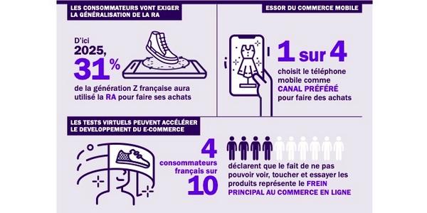 31% de la génération z française aura utiliser la RA pour ses achats d'ici 2025