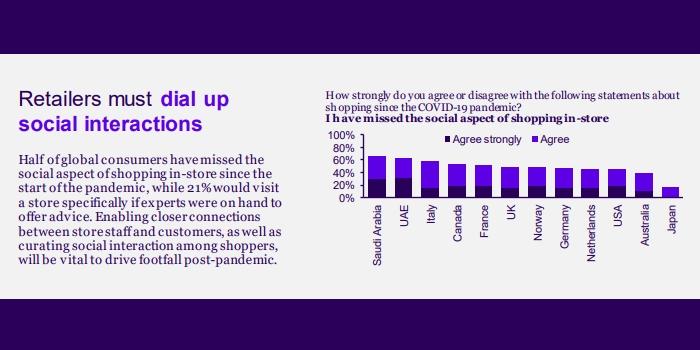 avenir du commerce : une étude révèle que près de 50% des consommateurs ont regretté le côté social des magasins physiques durant la crise sanitaire.