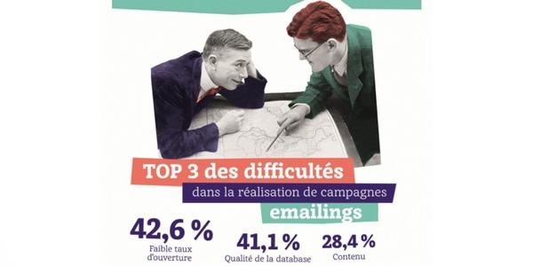 Le faible taux d'ouverture reste le principal problème observé dans les campagnes marketing BtoB.