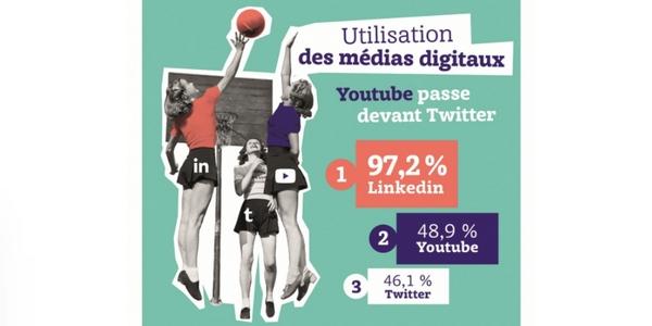 LinkedIn reste le réseau social le plus utilisé en marketing BtoB en 2021.