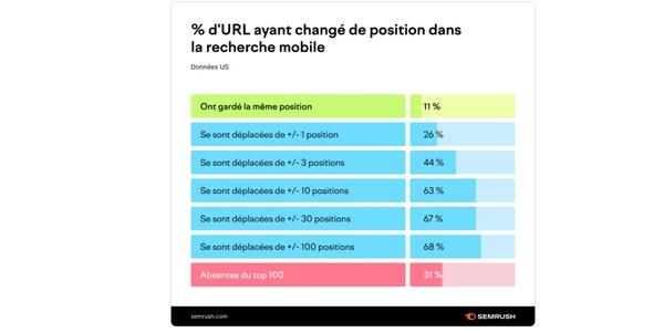La plupart des URL américaines ont changé de position dans la recherche mobile depuis l'Indexation Mobile First.
