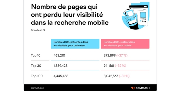 trafic et résultats de recherche : de nombreuses pages dégringolent dans les SERP(s) sur mobile depuis l'Indexation Mobile First. 37% des URL américaines quittent ainsi le top 10, 32% le top 30 et 31% le top 100 dans les pages de résultats.