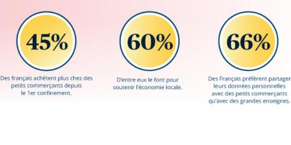 E-commerce de proximité : 45% des Français achètent plus chez les petits commerçants depuis le 1er confinement.