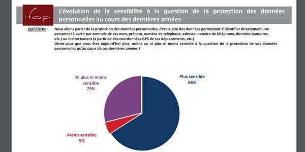En 2018 déjà, 66% des consommateurs s'estimaient plus sensibles sur la question de la protection de leurs données personnelles.