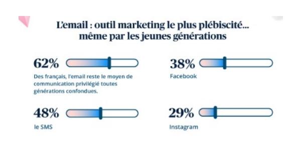 E-commerce de proximité : privilégiez les e-mails et les SMS