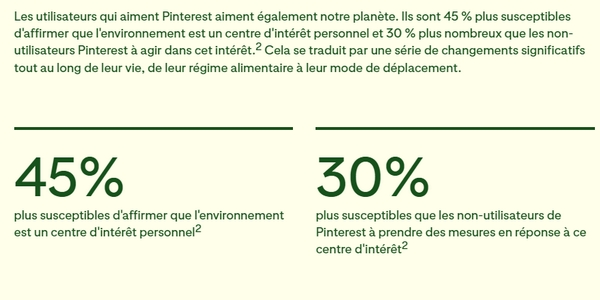 Pinterest fait partie des réseaux sociaux utilisés par les marques responsables, les utilisateurs étant particulièrement sensibles à la cause environnementale.