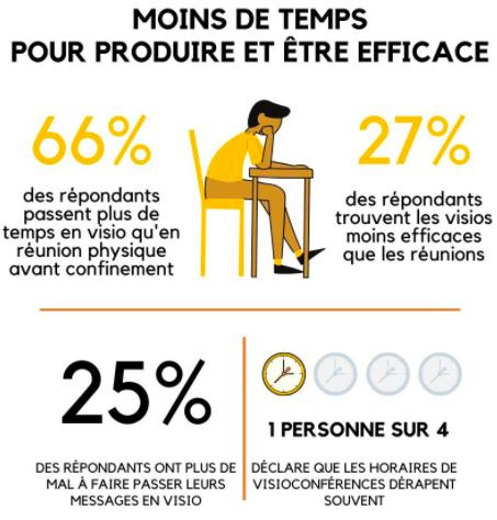 Selon une enquête réalisée par Mailoop auprès de 130 personnes issues de 65 entreprises, 66 % d'entre elles passent plus de temps en visioconférence qu'en réunion physique avant confinement.