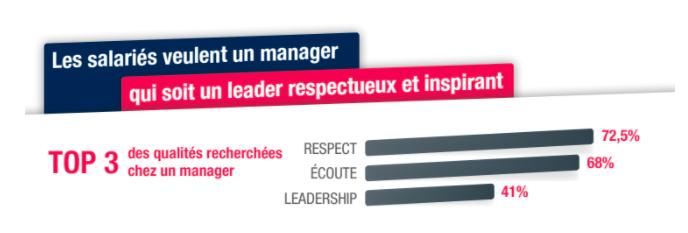 Le top 3 des qualités recherchées par les salariés chez leur manager sont le respect, l'écoute et le leadership.