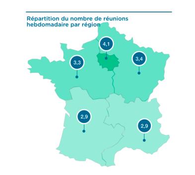 On peut observer une disparité du nombre de réunions moyen selon les régions en France. L'Île-de-France est en tête avec 4,1 réunion par semaine en moyenne.