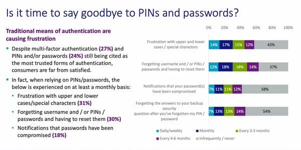 Les techniques d'authentification traditionnelles frustrent les clients en 2021.