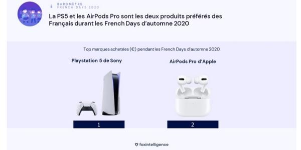 Consoles de jeux, airpods... Les Français achètent majoritairement des produits high tech durant les French Days.