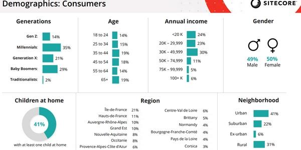 L'échantillon interrogé pour l'étude Sitecore reflète la composition de la population française.
