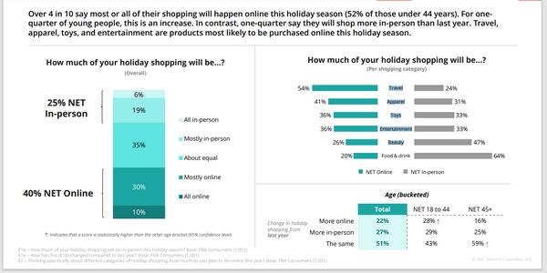 Les ventes en ligne devraient décoller durant les fêtes de fin d'année 2021.