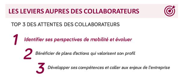 """En tête des attentes des collaborateurs : """"identifier ses perspectives de mobilité et évoluer"""""""