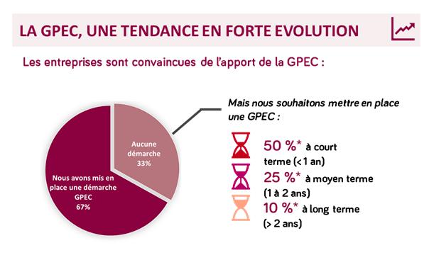 67 % des entreprises affirment avoir mis en place une politique de GPEC