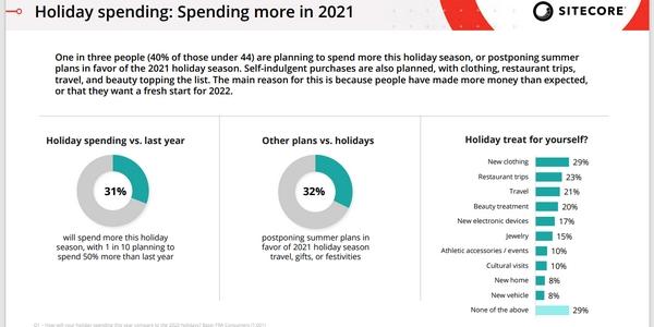 Fêtes de fin d'année 2021 : les ventes devraient décoller auprès des plus jeunes !