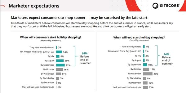 Pour les fêtes de fin d'année 2021, les ventes débuteront vraiment en automne contrairement aux prévisions des marketeurs.
